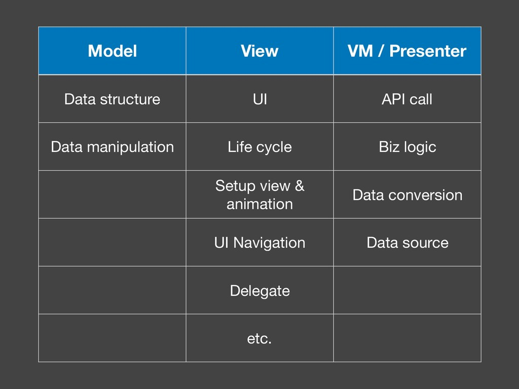 Model View VM / Presenter Data structure UI API...