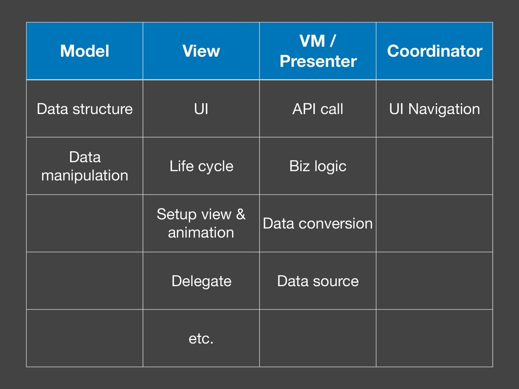 Model View VM / Presenter Coordinator Data stru...
