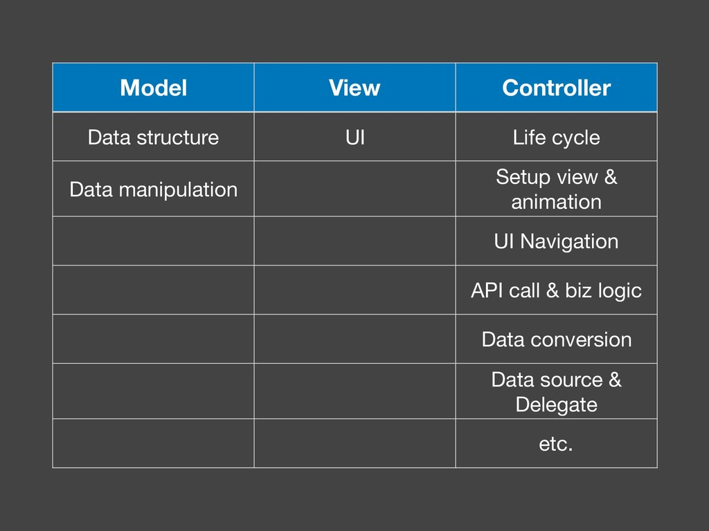 Model View Controller Data structure UI Life cy...