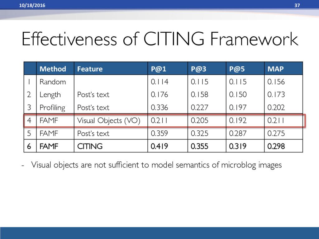 Method Feature P@1 P@3 P@5 MAP 1 Random 0.114 0...