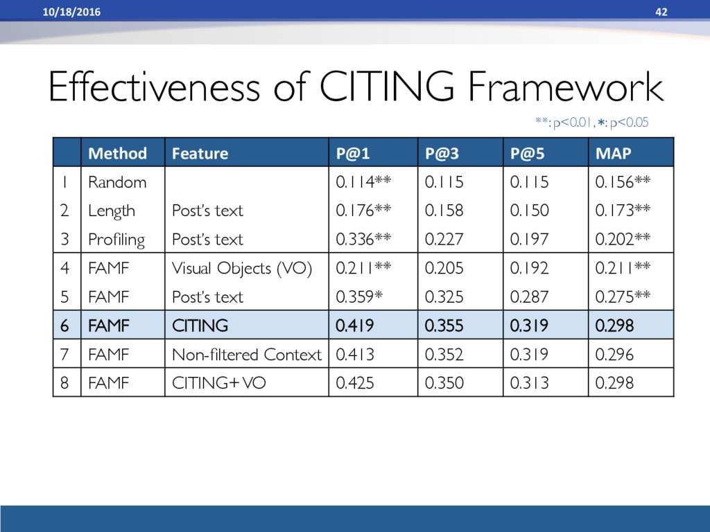 Effectiveness of CITING Framework Method Featur...