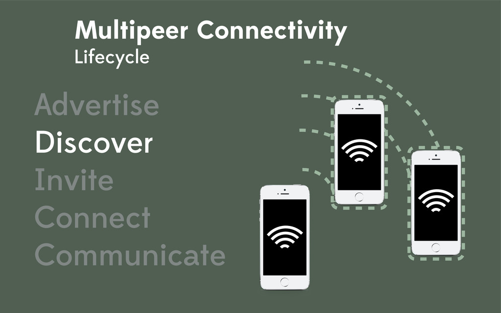 Multipeer Connectivity Lifecycle Advertise Disc...