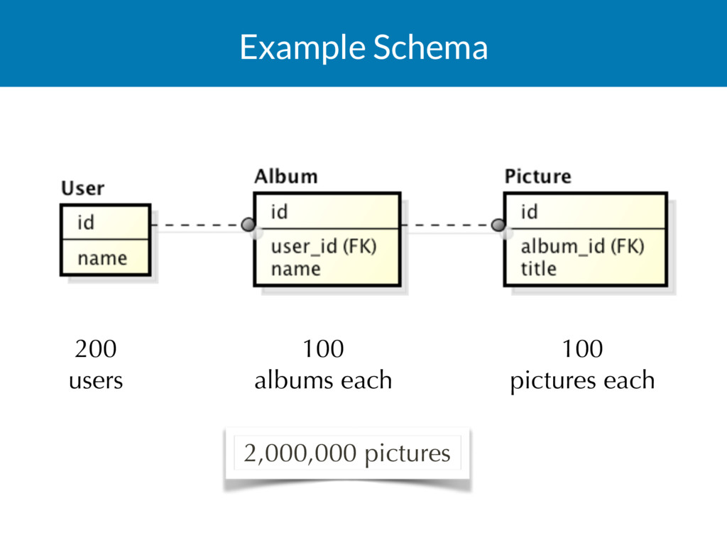 Example Schema 200 users 100 albums each 100...