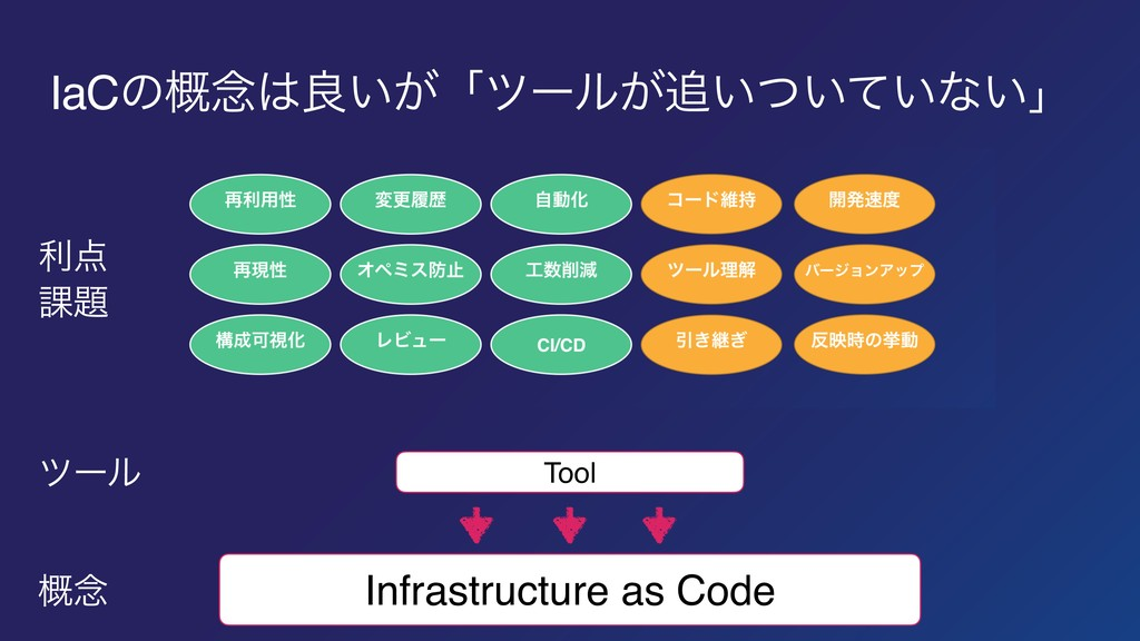 Infrastructure as Code Tool IaCͷ֓೦ྑ͍͕ʮπʔϧ͕͍͍ͭ...