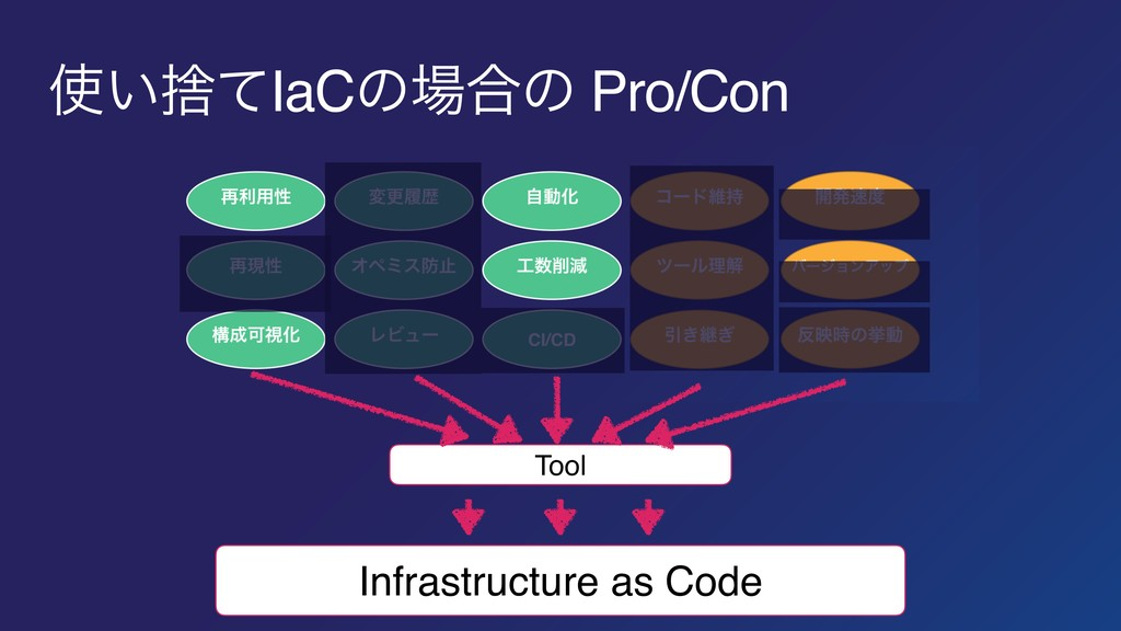 Infrastructure as Code Tool ͍ࣺͯIaCͷ߹ͷ Pro/Con