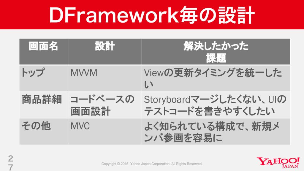 %'SBNFXPSLຖͷઃܭ 画面名 設計 解決したかった 課題 トップ MVVM Viewの...