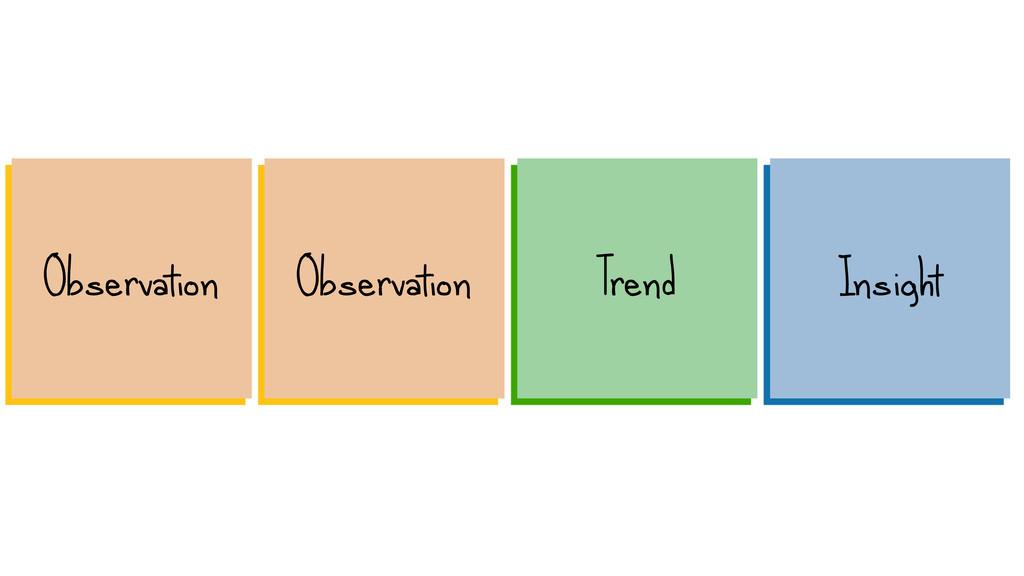 Observation Observation Insight Trend