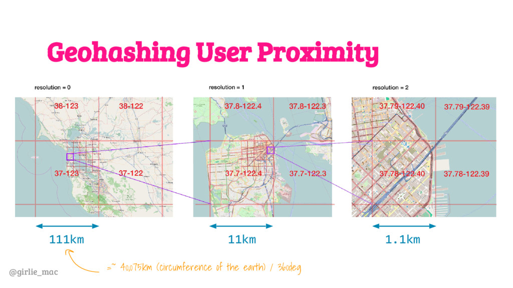 @girlie_mac Geohashing User Proximity 111km 11k...