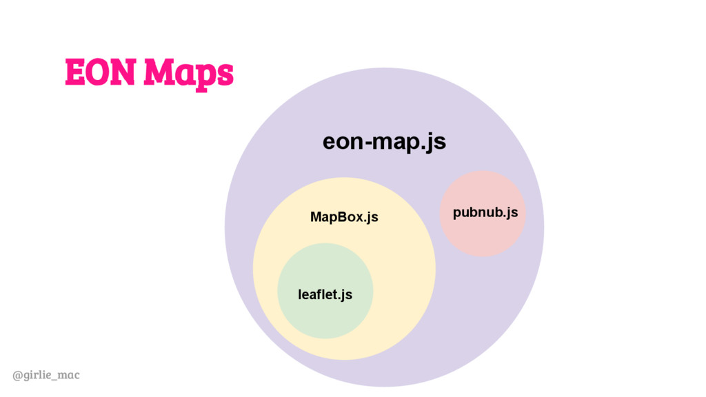 @girlie_mac EON Maps eon-map.js pubnub.js MapBo...