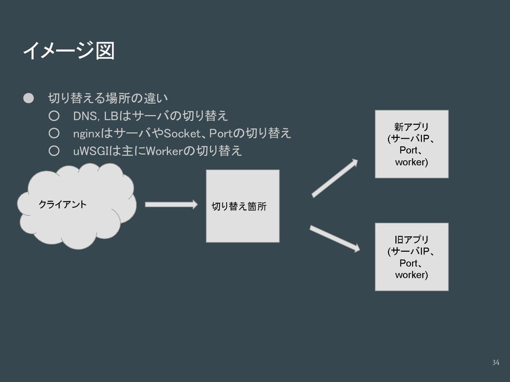 イメージ図 切り替え箇所 新アプリ (サーバIP、 Port、 worker) 旧アプリ (サ...