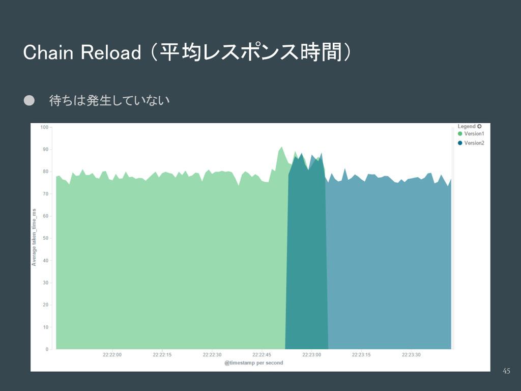 Chain Reload (平均レスポンス時間) ● 待ちは発生していない 45