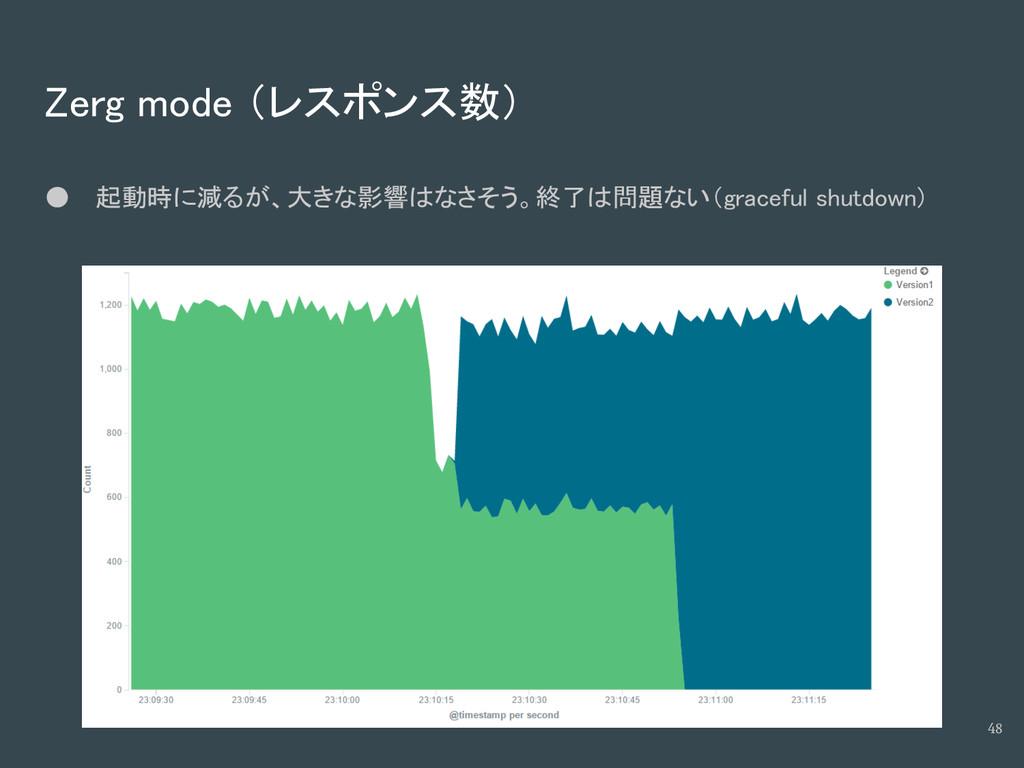 Zerg mode (レスポンス数) ● 起動時に減るが、大きな影響はなさそう。終了は問題ない...