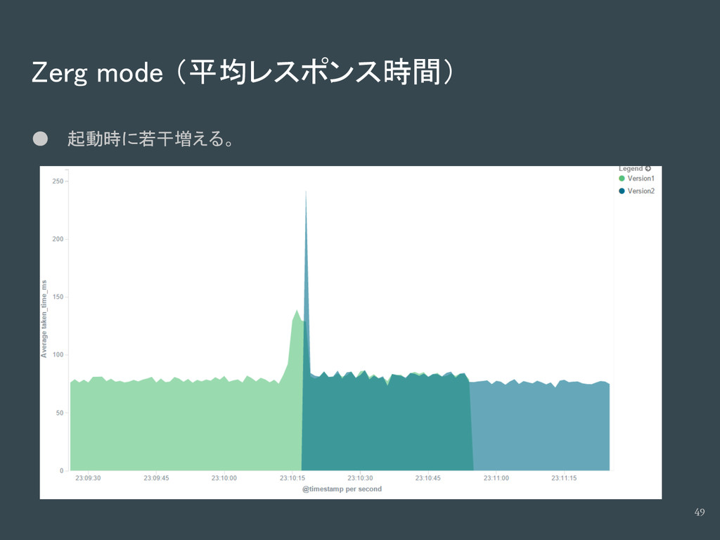 Zerg mode (平均レスポンス時間) ● 起動時に若干増える。 49