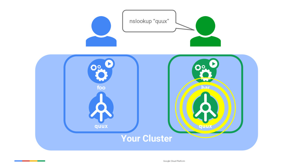 Google Cloud Platform Your Cluster foo bar quux...