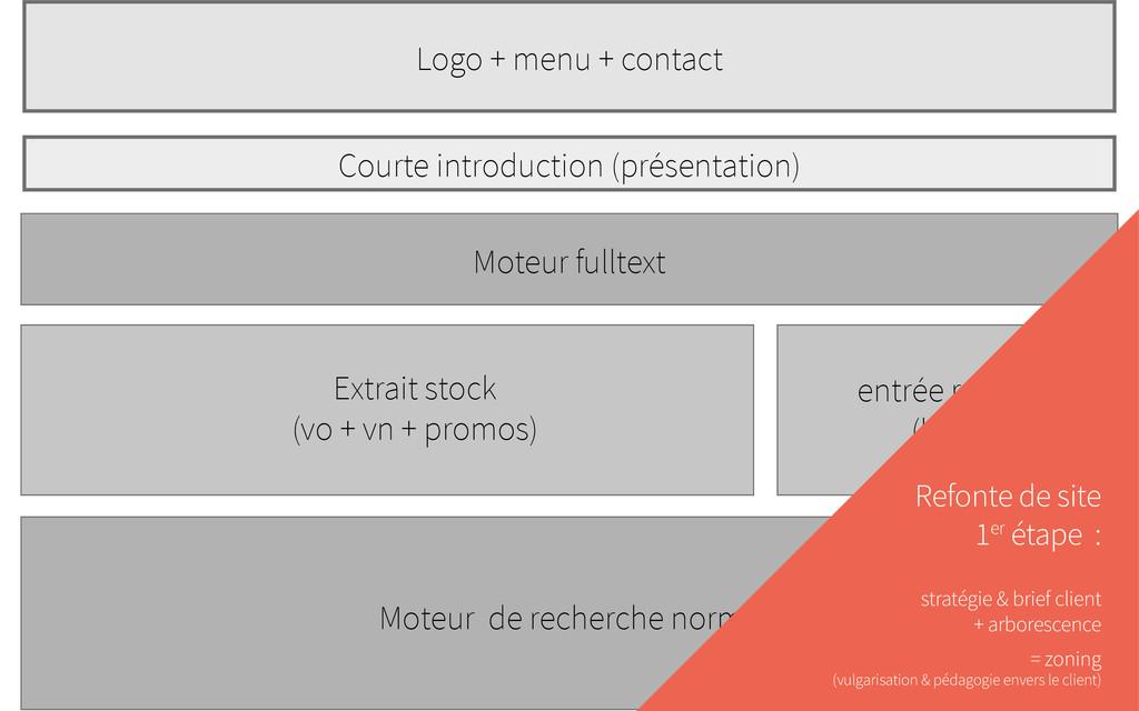 Logo + menu + contact Courte introduction (prés...
