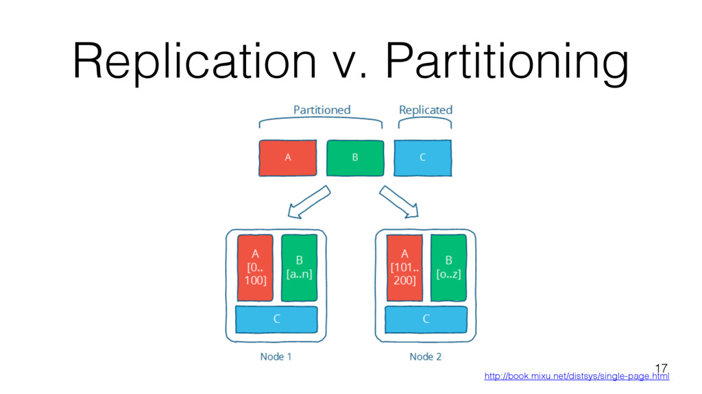 Replication v. Partitioning 17 http://book.mixu...