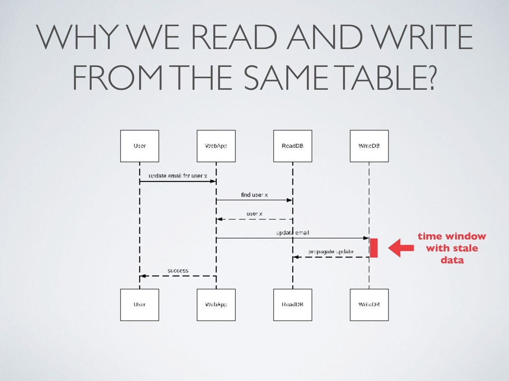 WHY WE READ AND WRITE FROM THE SAME TABLE? time...