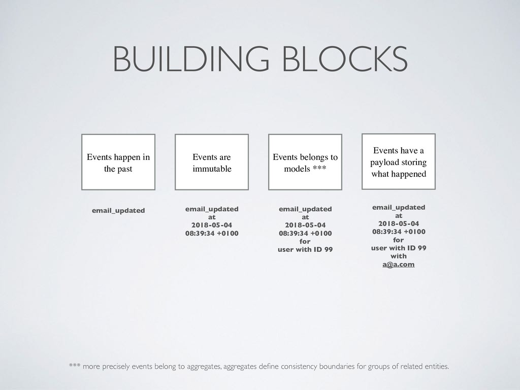 BUILDING BLOCKS Events happen in the past email...