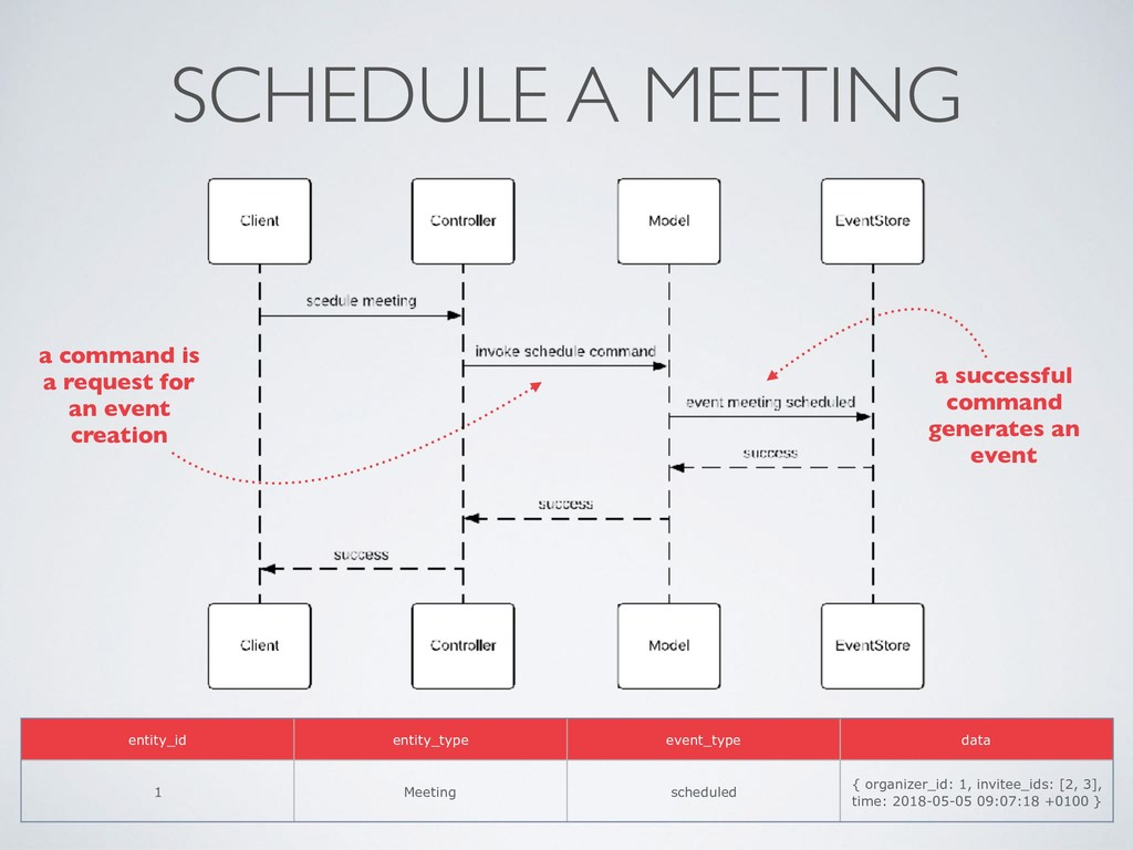 SCHEDULE A MEETING a command is a request for a...