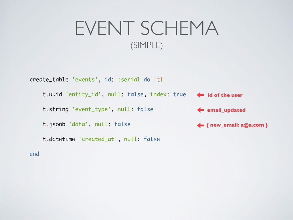 EVENT SCHEMA (SIMPLE) create_table 'events', id...