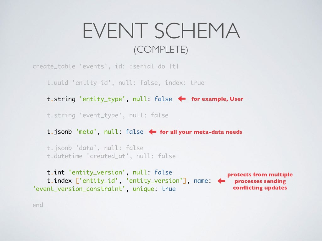 EVENT SCHEMA (COMPLETE) create_table 'events', ...