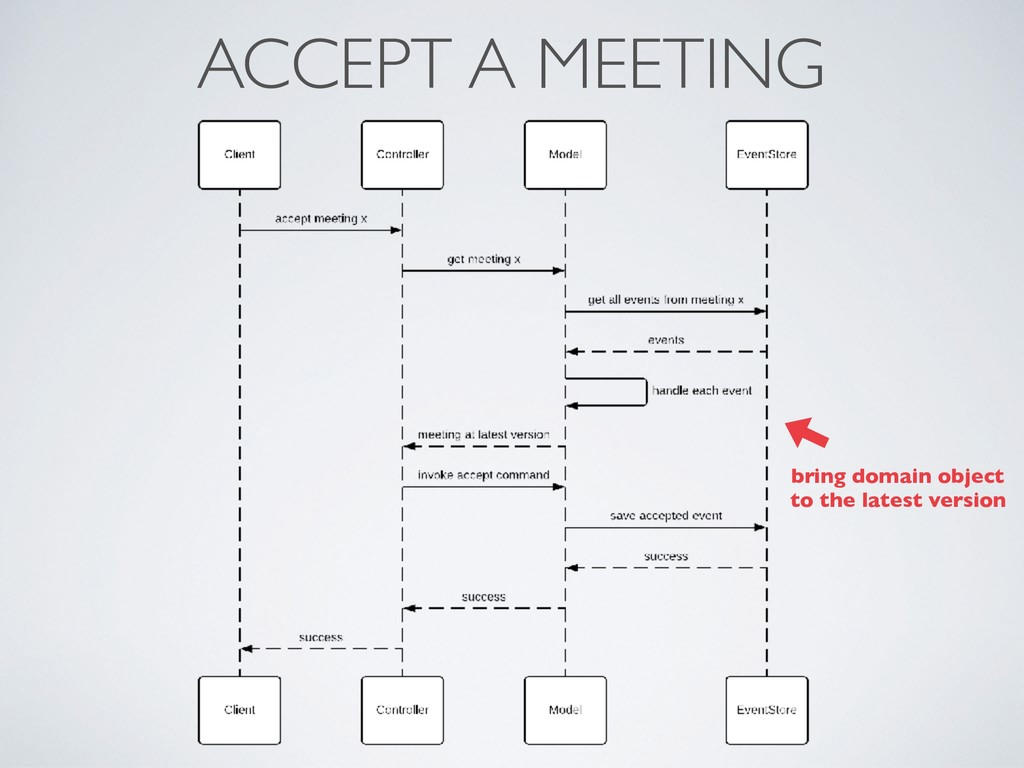ACCEPT A MEETING bring domain object to the lat...