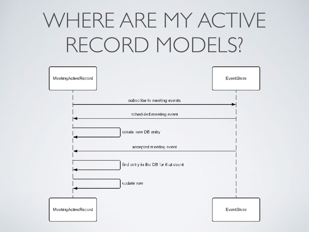 WHERE ARE MY ACTIVE RECORD MODELS?