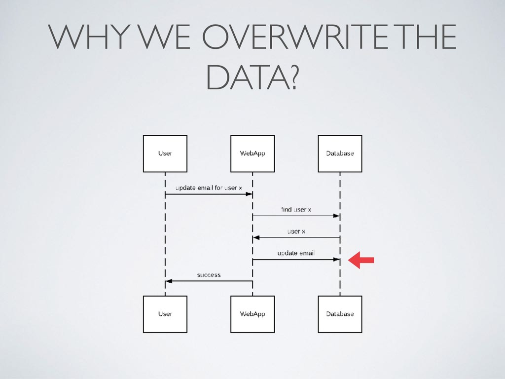 WHY WE OVERWRITE THE DATA?