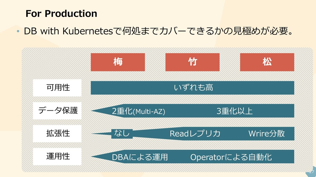 27 For Production • DB with Kubernetesで何処までカバーで...