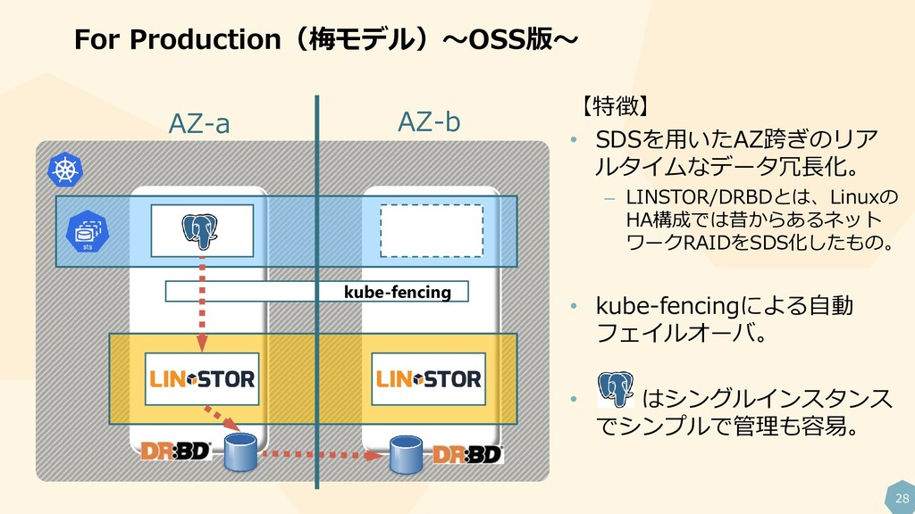 28 For Production(梅モデル)~OSS版~ kube-fencing AZ-a...