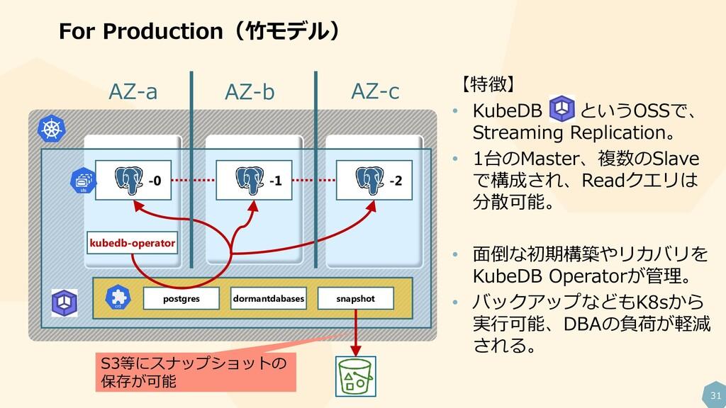 31 For Production(竹モデル) kubedb-operator -0 -1 -...