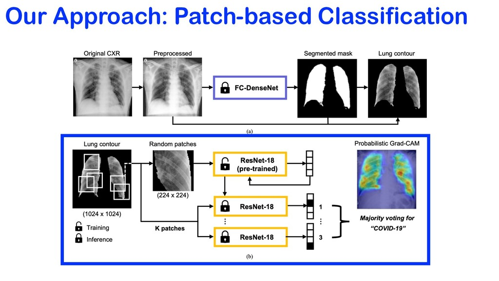 Our Approach: Patch-based Classification