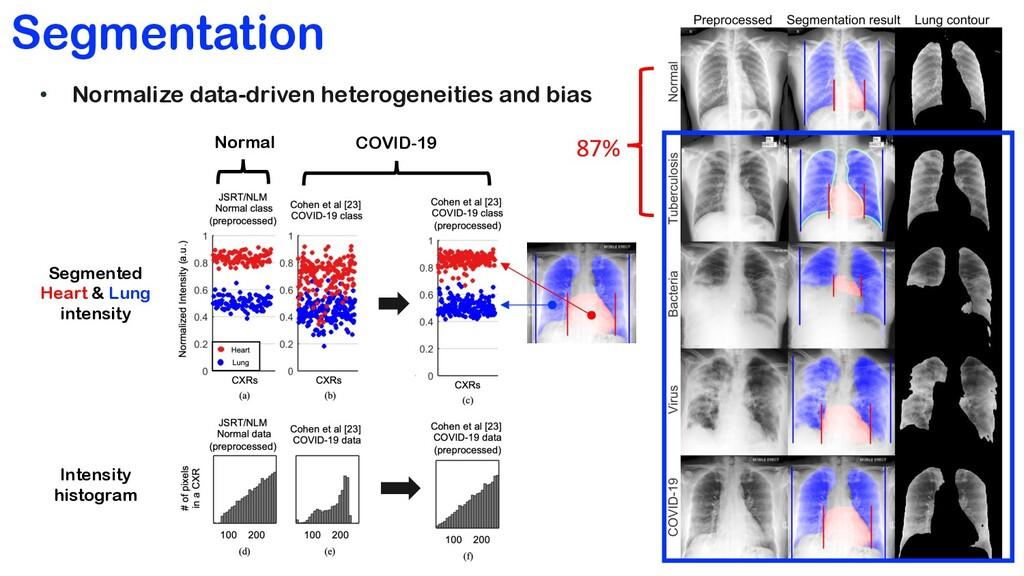 Segmentation • Normalize data-driven heterogene...