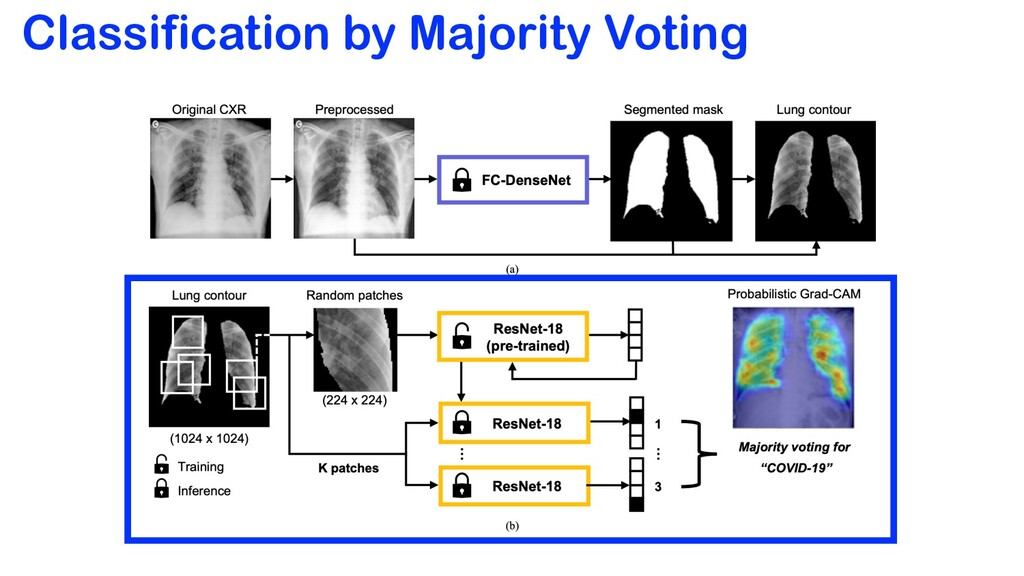 Classification by Majority Voting