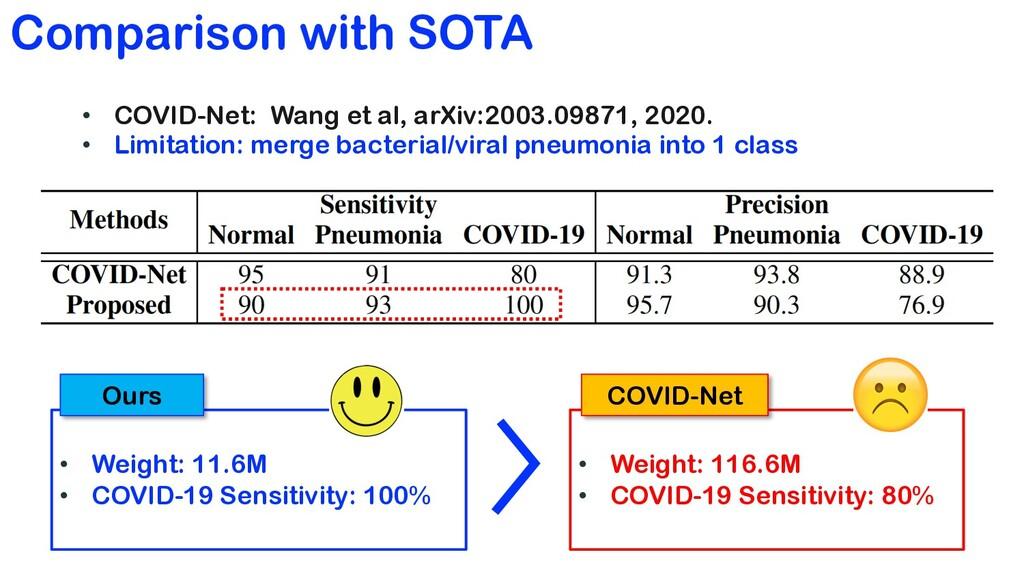 Comparison with SOTA • COVID-Net: Wang et al, a...