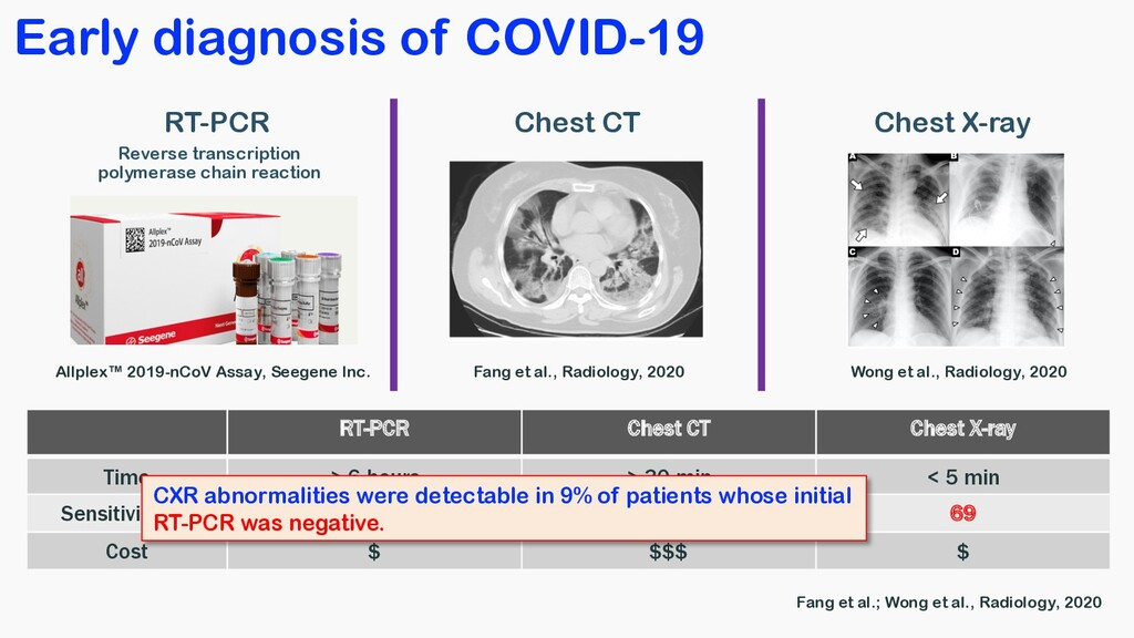 Early diagnosis of COVID-19 Diagnosis RT-PCR Ch...