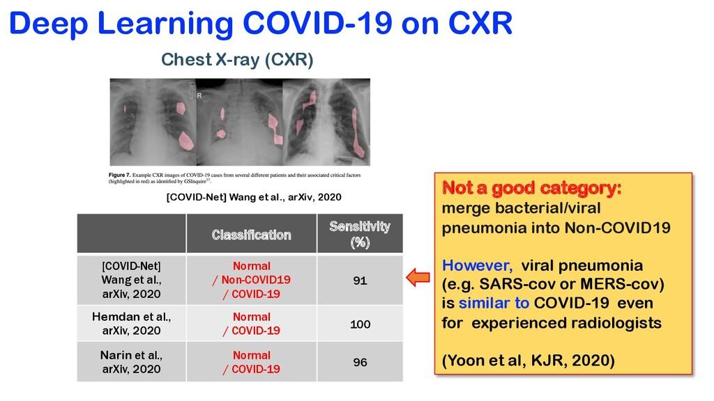 Deep Learning COVID-19 on CXR Chest X-ray (CXR)...