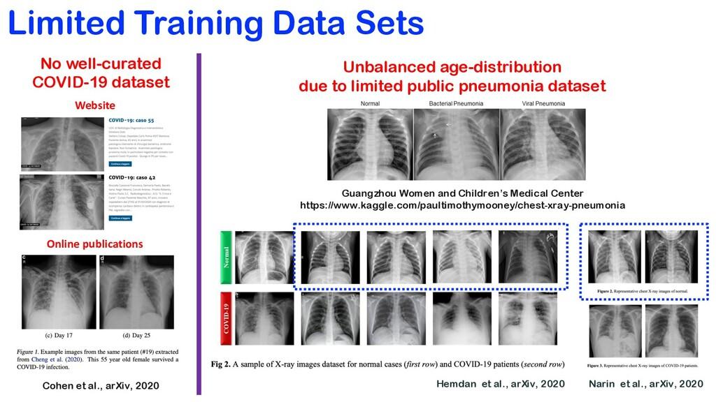 Limited Training Data Sets Narin et al., arXiv,...