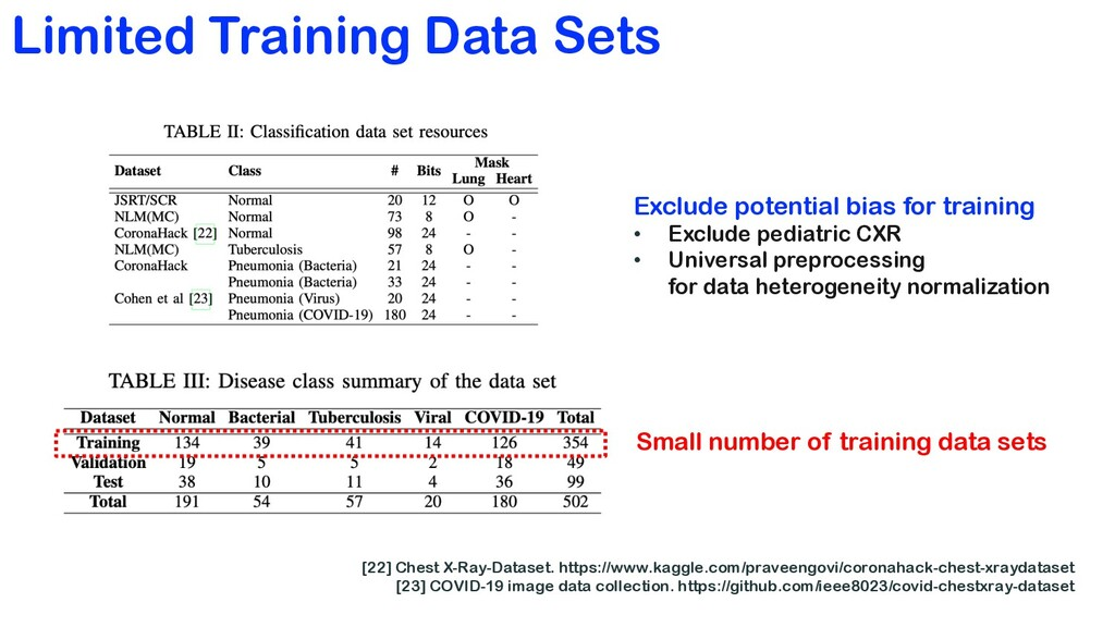 Limited Training Data Sets [22] Chest X-Ray-Dat...
