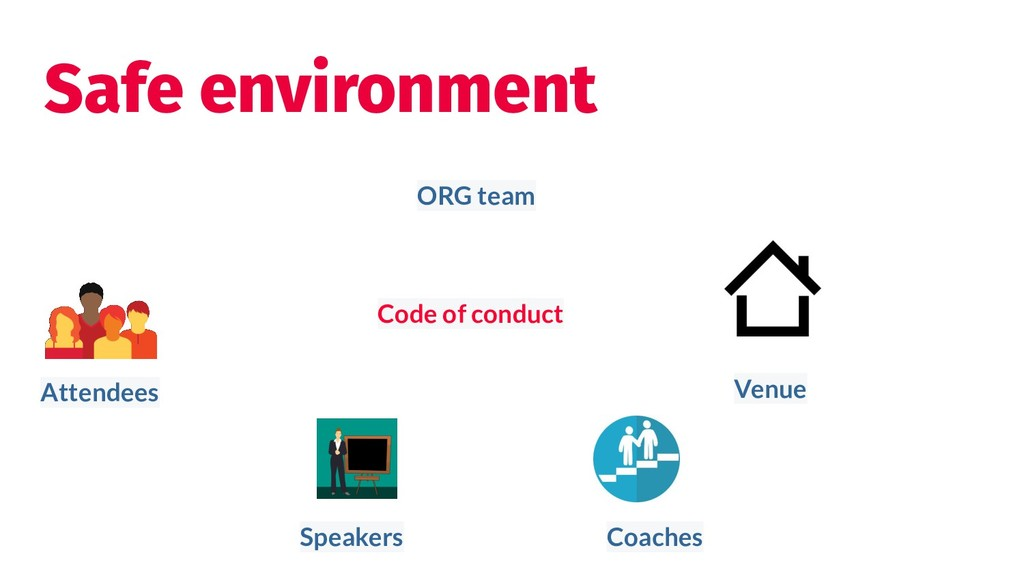 Safe environment Coaches Attendees Speakers Cod...