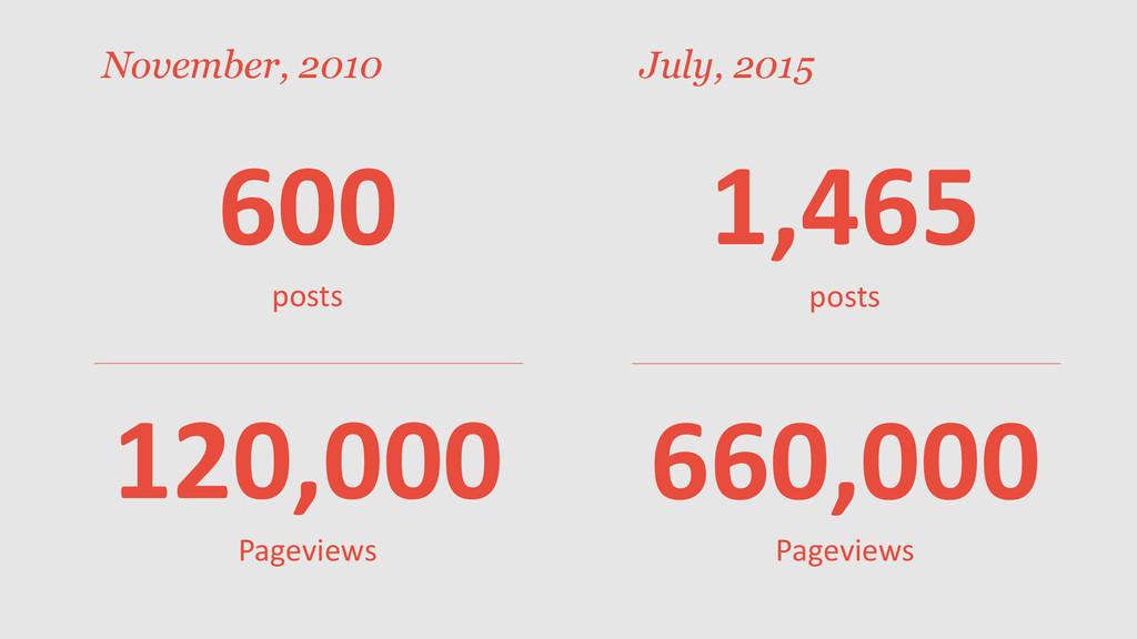 November, 2010 600 posts 120,000 Pageviews 1,46...
