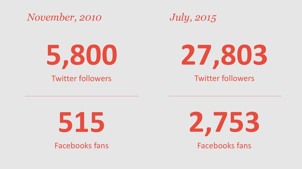 27,803 Twitter followers 2,753 Facebooks fans 5...