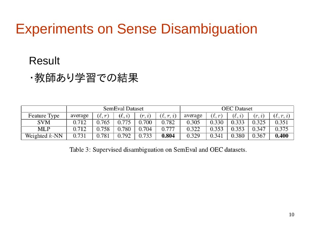 10 Experiments on Sense Disambiguation Result ・...