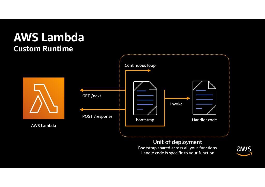 AWS Lambda Custom Runtime AWS Lambda Continuous...