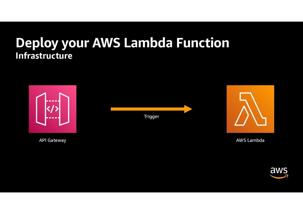 Deploy your AWS Lambda Function Infrastructure ...