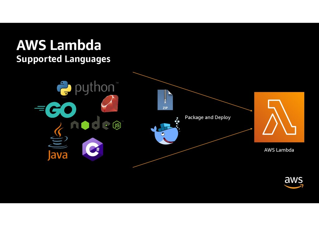 AWS Lambda Supported Languages AWS Lambda Packa...