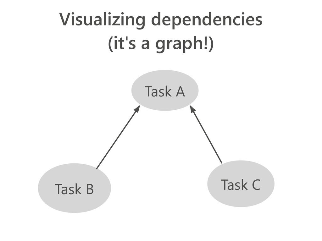 Visualizing dependencies (it's a graph!) Task B...