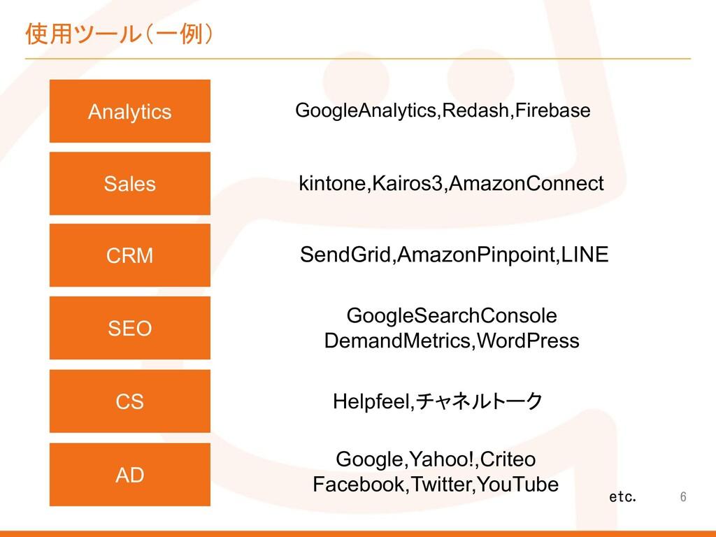 使用ツール(一例) 6 Analytics GoogleAnalytics,Redash,Fi...