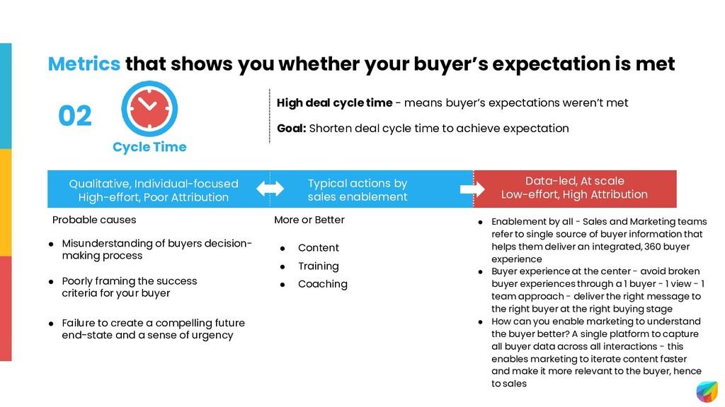 ● Misunderstanding of buyers decision- making p...