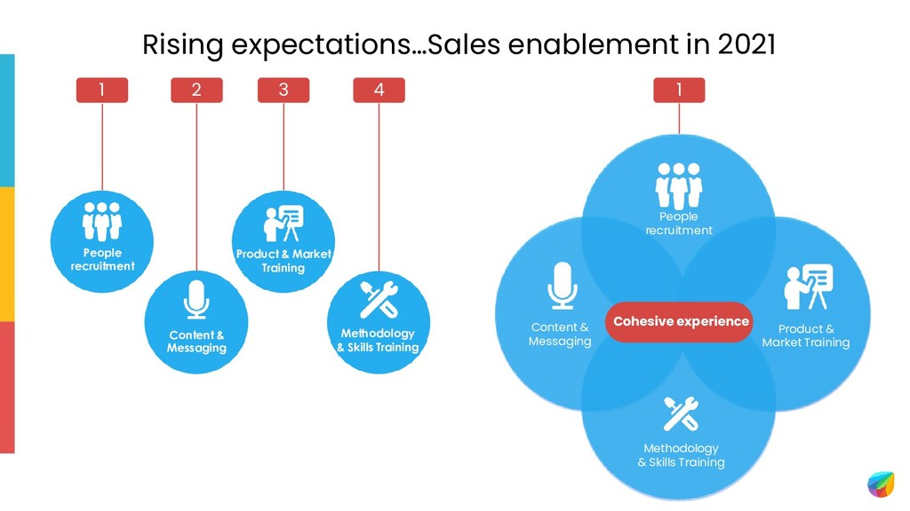 Rising expectations…Sales enablement in 2021 Pe...